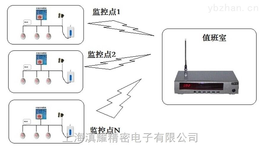 禁烟 控烟  抽烟 吸烟 PM2.5  香烟 烟雾远程监测系统 睿士达  高灵敏高可靠