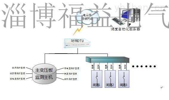 变电站压板远程监控系统