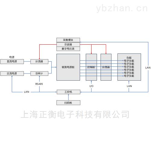 DHS2000系列电源板智能测试工装系统方案