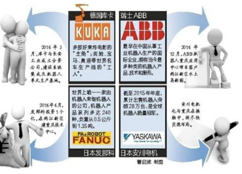 ABB机器人项目落户重庆 四大巨头之战开幕