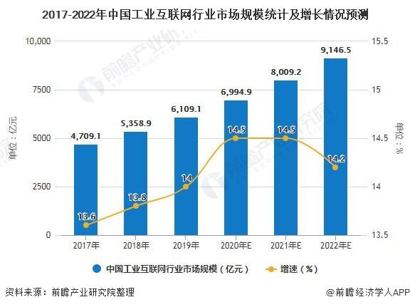 2020工业互联网行业市场分析 推动制造业转型升级