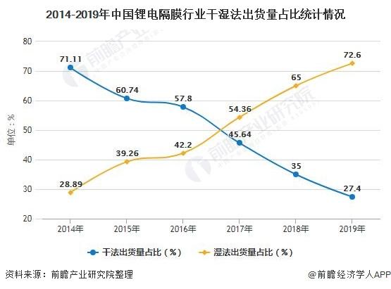 2019年中国锂电池隔膜行业市场现状及发展趋势分析