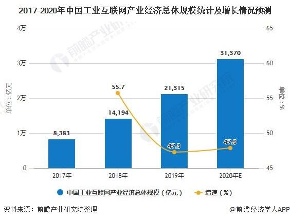 2020年中国工业互联网行业市场现状及发展前景分析