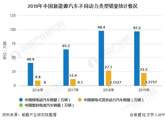 2020年中國新能源汽車行業市場現狀及發展前景分析