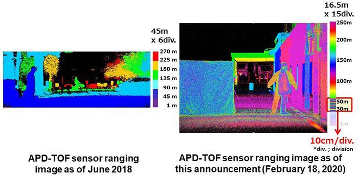 松下開發具有高測距精度的遠程TOF圖像傳感器
