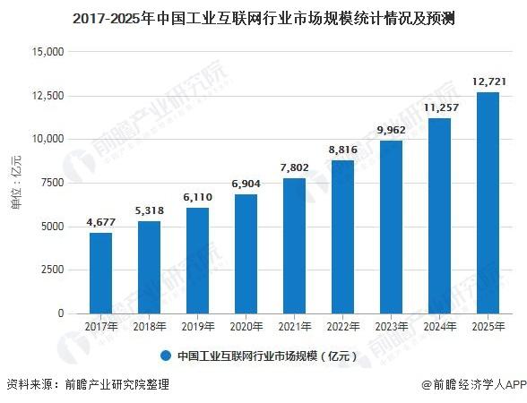未來五年中國工業互聯網市場規模將近1.3萬億元