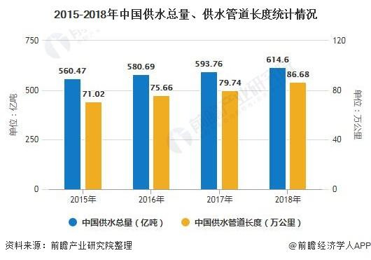 2020年中國智慧水務行業發展現狀分析