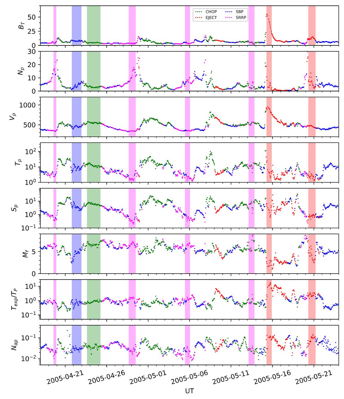 基于机器学习的太阳风分类及其空间天气预警应用研究
