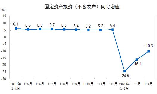 1-4月份全国固定资产投资(不含农户)下降10.3%