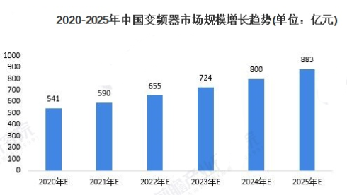 2020年中國變頻器行業市場現狀 高壓變頻器穩步增長