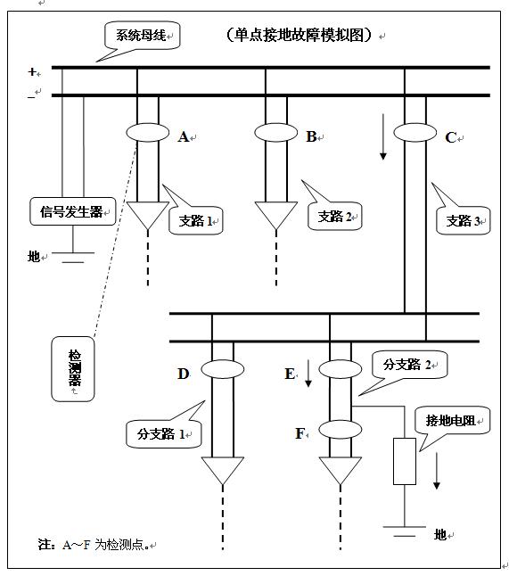 当信号发生器判断出直流系统的接地总阻抗值并向系统发送检测信号时