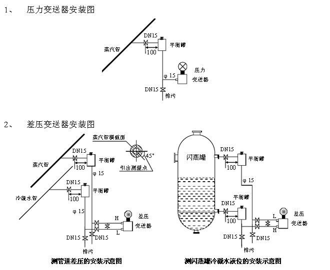 变送器输出的电压或电流随压力增大而增大由此