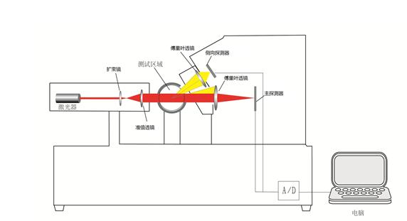 【摘要】:本文阐述了雾化器雾化液滴的测试原理及方法。激光粒度分析仪能够快速、连续、准确的测试分析雾化液滴的粒径分布。激光粒度测试技术为雾化器研究提供了重要的数据检测支持。 【关健词】:雾化器 激光粒度分析仪 气雾剂 雾化吸入治疗是呼吸系统疾病治疗方法中一种十分有效的治疗方法。雾化治疗一般采用雾化器将药液雾化成微小颗粒,使药物通过呼吸吸入的方式进入呼吸道和肺部,从而达到无痛和迅速有效治疗的目的。雾化的药物液滴的大小直接影响药物的吸收效果。如果液滴大,雾化快,导致患者吸入过多的水蒸气,使呼吸道湿化,呼吸道内原