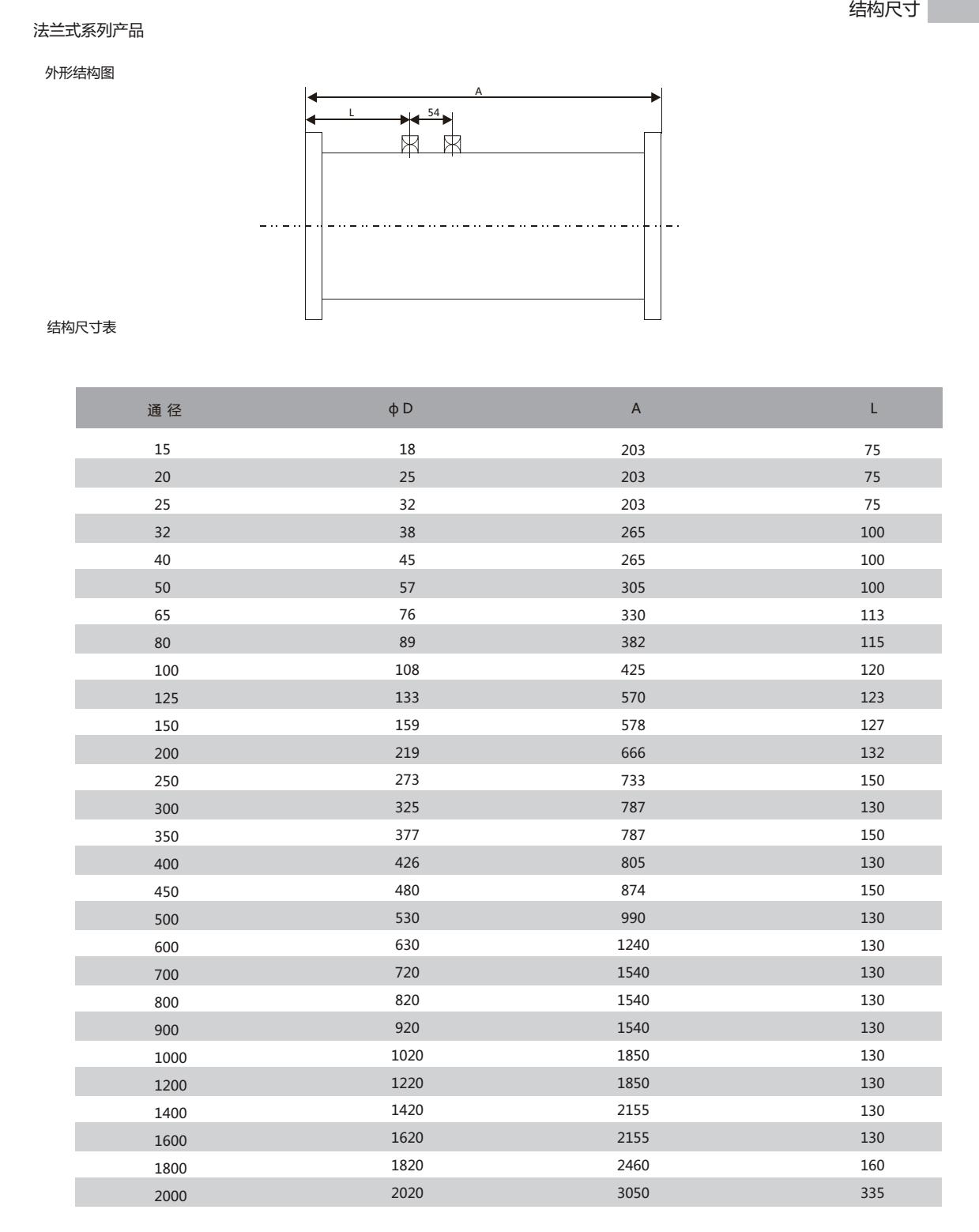 DN40差压式V锥流量计选型2