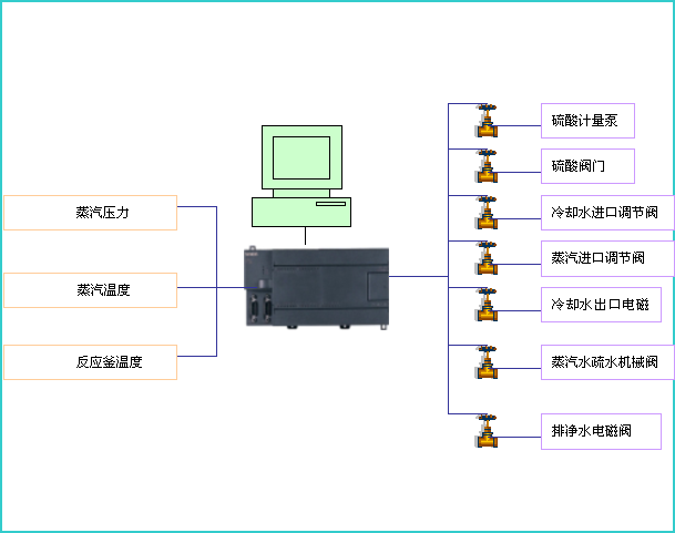 jhk-化工厂精馏塔控制系统