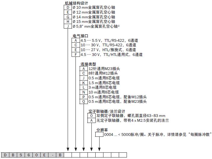sick增量旋转编码器dbs60e-bjak01024