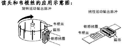 详述韦根传感器的工作原理