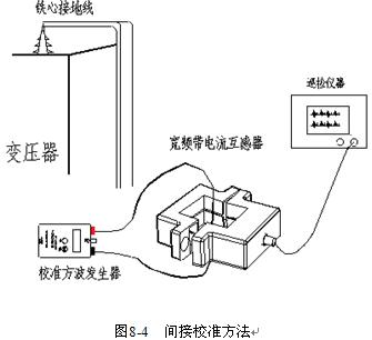 局部放电测试一个最重要的步骤就是校正