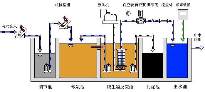 绥化一体化污水处理设备批发不一样等级的污水一体化处理设备处理方法适用于不一样污染程度的工业废水处理,挑选准确的处理等级,不仅能够进步处理功率,还会愈加节省环保。 污水一体化处理设备通过自身不断改进,选用最新高效污水处理技能,已被应用在各行业污水处理中。 污水一体化处理设备净化水质特色 1、除了对一级泵房及加药体系的办理外,清水设置自身从反响、 絮凝、沉积、集泥、排泥、集水、配水、过滤、反冲、排污等全自 动运转,到达了主动运转的请求。 2、高浓度的絮凝层,能使原水中的杂志颗粒,在其间得到充沛 的磕碰触摸河