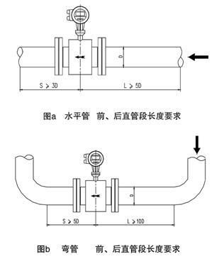 国产电磁流量计选型