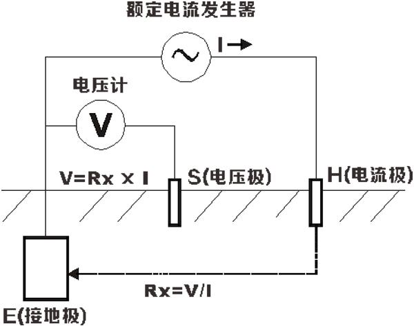 sg3000接地电阻测试仪的仪表结构和测量原理