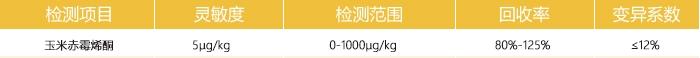 玉米赤霉烯酮检测卡参数