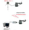 管道式GPRS无线温度记录仪